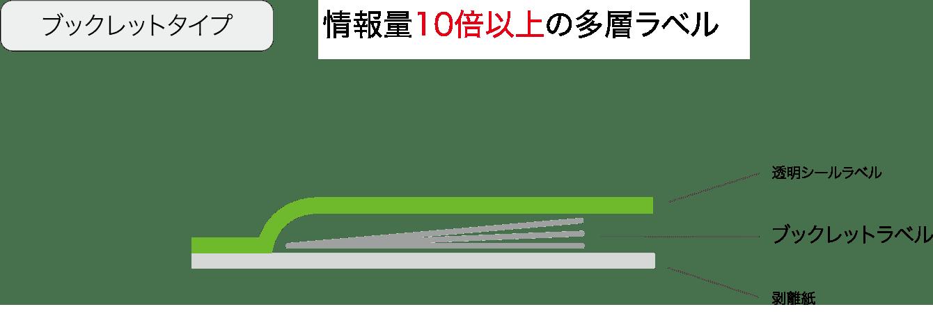 ブックレットタイプ 情報量10倍以上 透明シールラベル ブックレットラベル 剥離紙