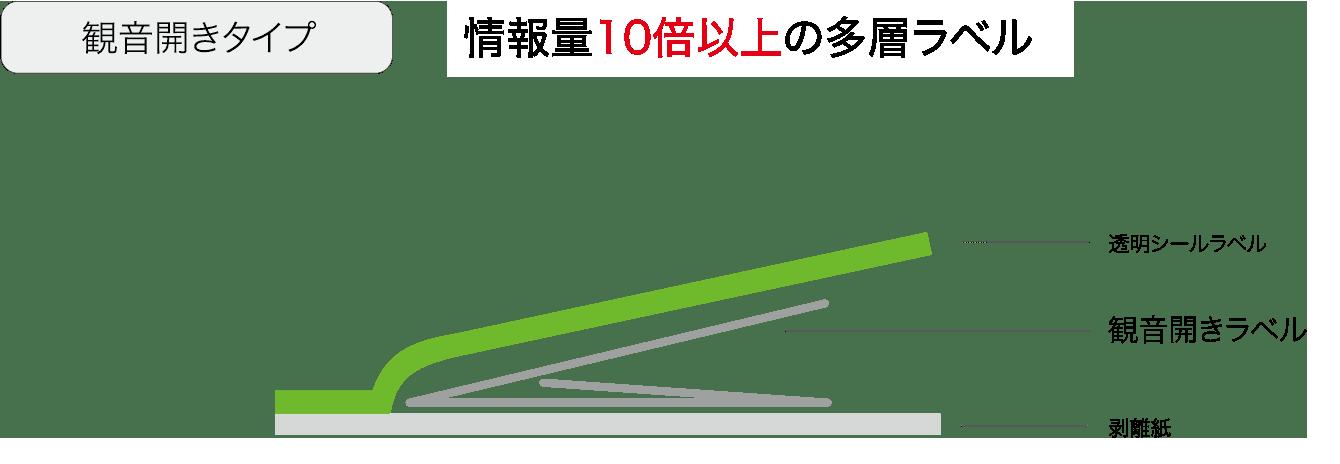 観音開きタイプ 情報量10倍以上 透明シールラベル ブックレットラベル 剥離紙