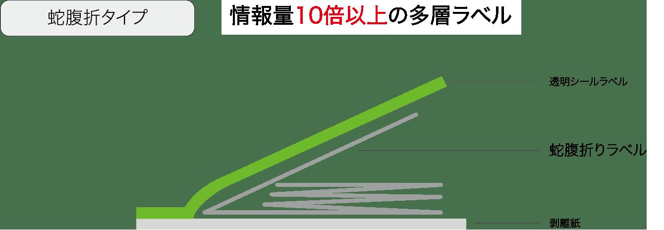 蛇腹折タイプ 情報量10倍以上 透明シールラベル ブックレットラベル 剥離紙