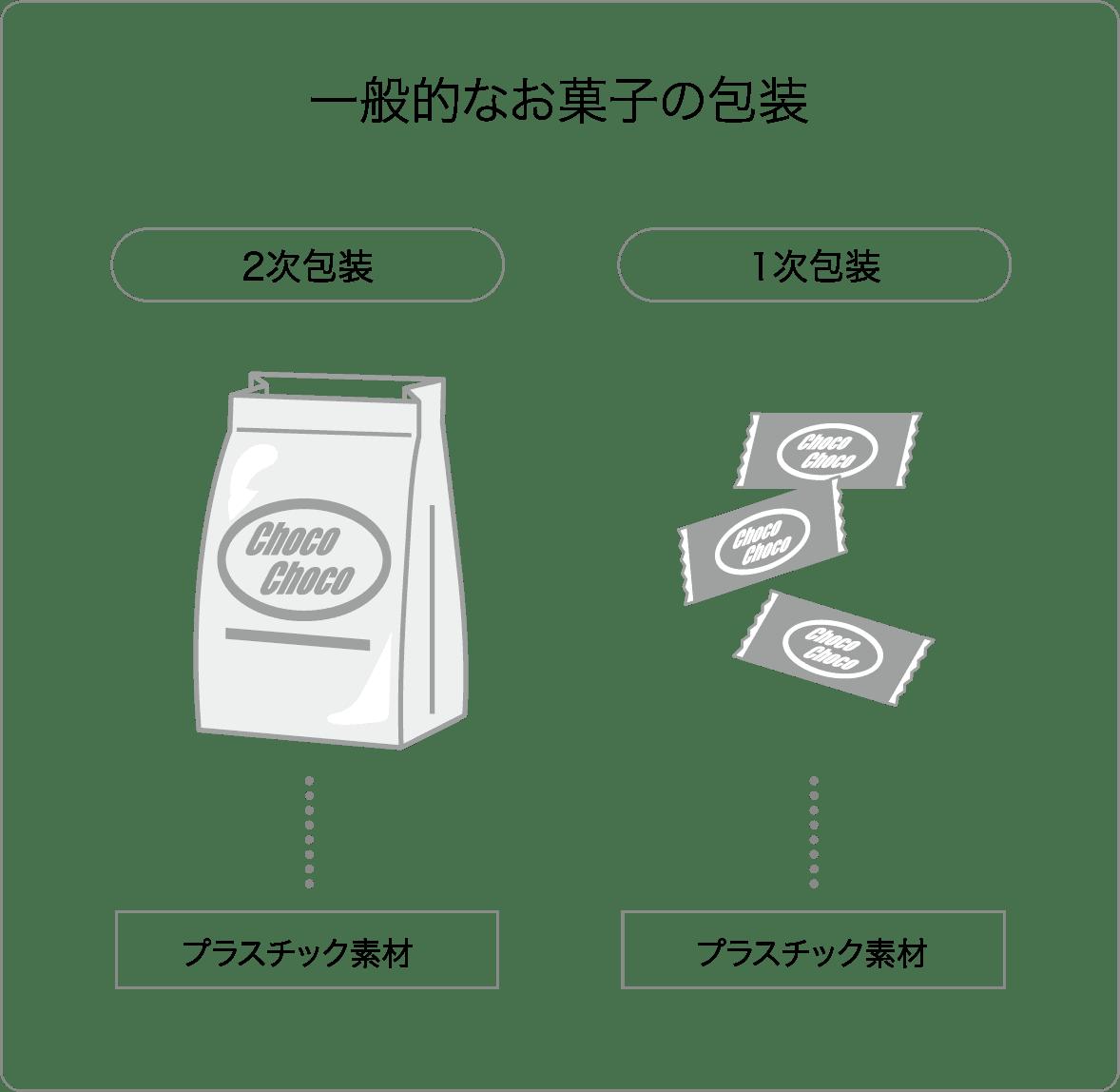 一般的なお菓子の包装 2次包装 ポリエチレン 1次包装(直接包材) 従来の石油系包装