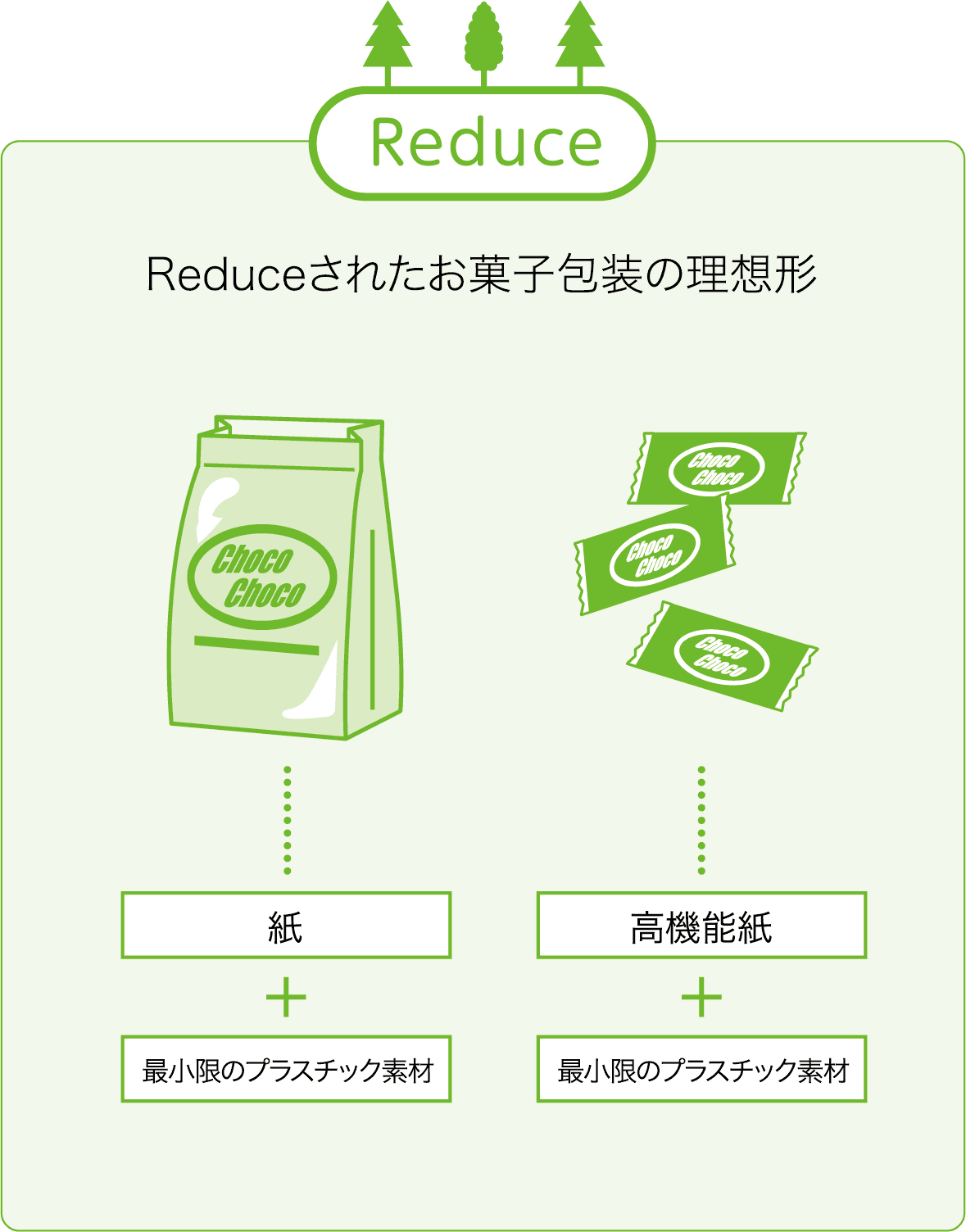 Reduce Reduce Reduceされたお菓子包装の理想形 紙 最小限のプラスチック素材 高機能紙 最小限のプラスチック素材