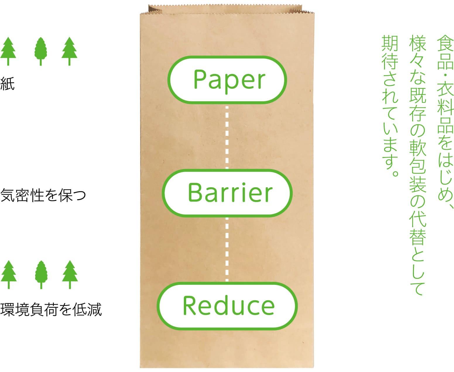 紙 気密性を保つ 環境負荷を低減 食品・衣料品をはじめ、様々な既存の軟包装の代替として期待されています。